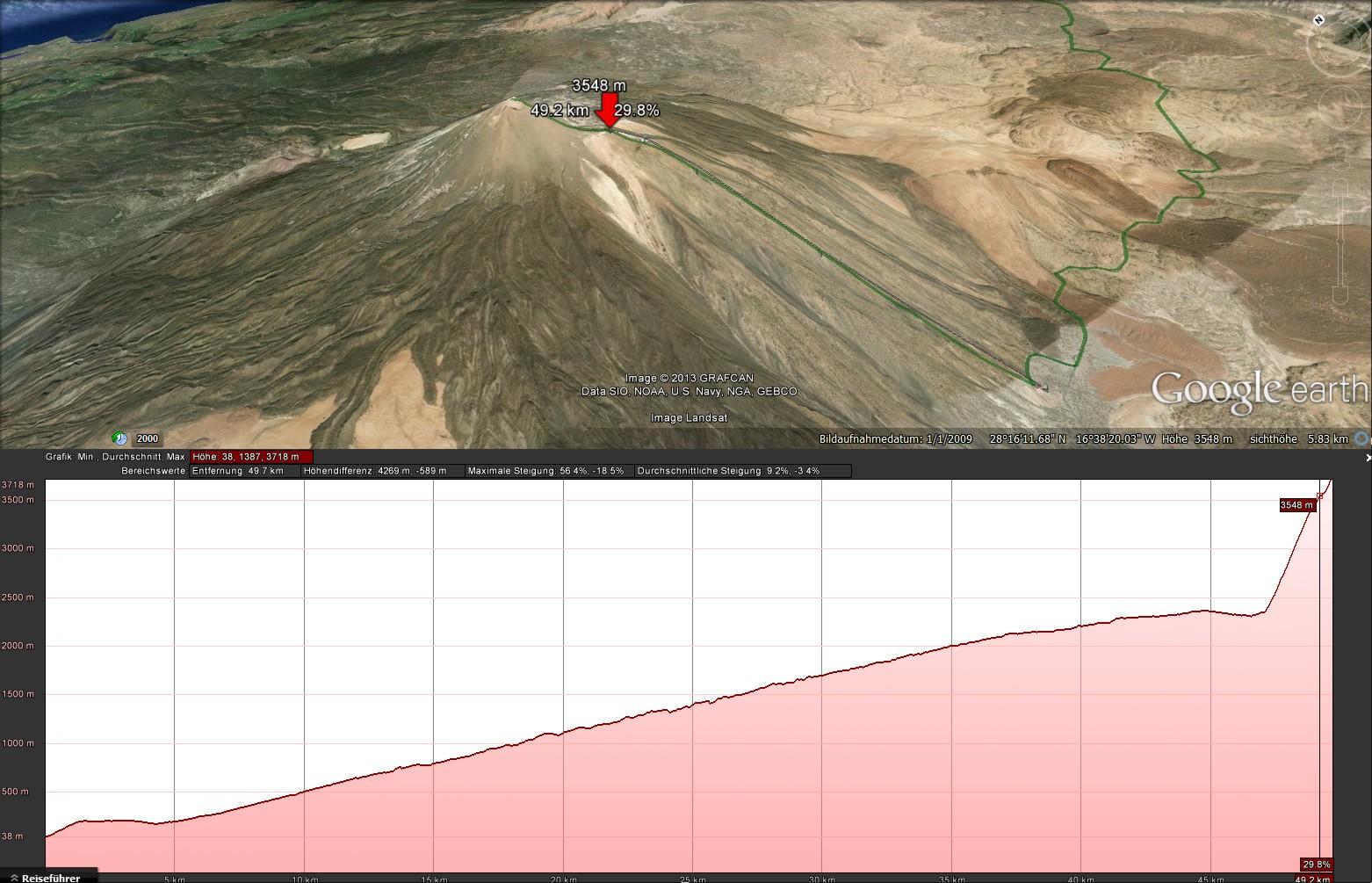 Google AltProfile Puerto-Teide-Seilbahn oben