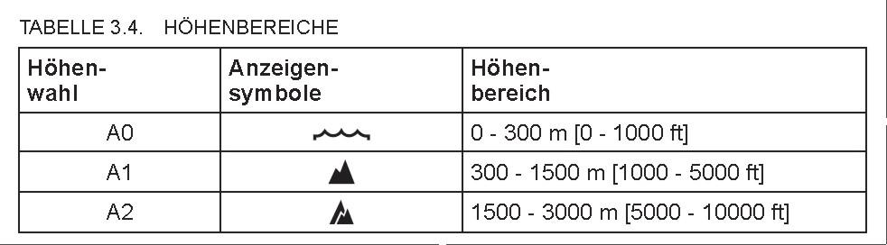 SUUNTO Hoehenprofile Tabelle