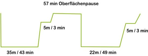 Tauchprofil